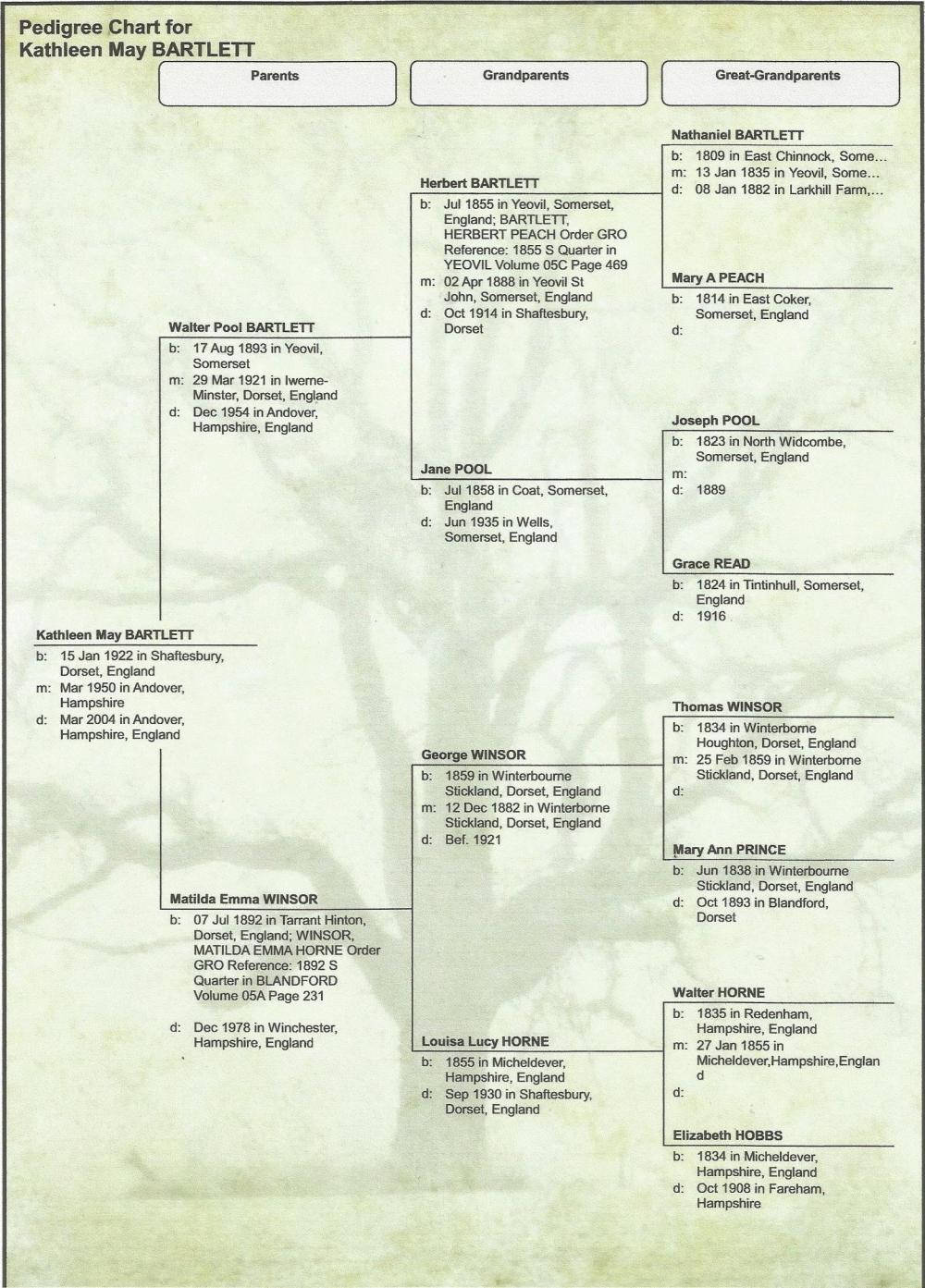 Bartlett Family Tree